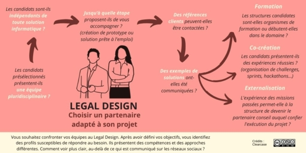 Infographie Clearcase